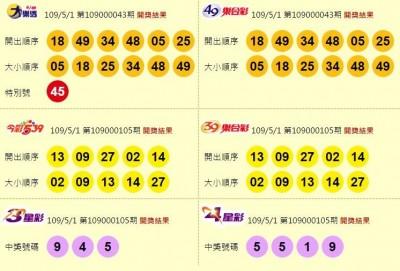 5/1 大樂透、雙贏彩、今彩539 頭獎均摃龜