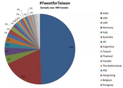 推文挺台灣參與WHA美國只排第2!第1名讓網友超驚喜
