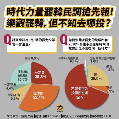 時力民調:過半高雄市民認罷韓會過關