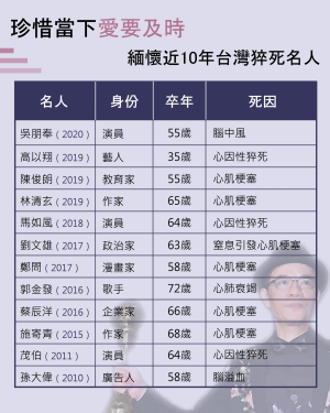 健康網》珍惜當下愛要及時 緬懷近10年台灣猝死名人