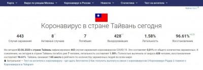 中國玻璃心碎? 俄羅斯疫情官網秀台灣國旗標註「國家」