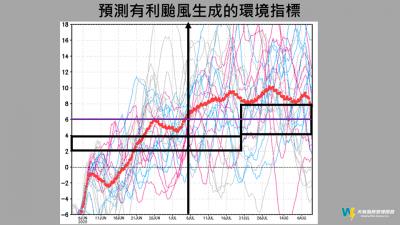 預估「颱風生成爆發期」 氣象專家:在7/5之後