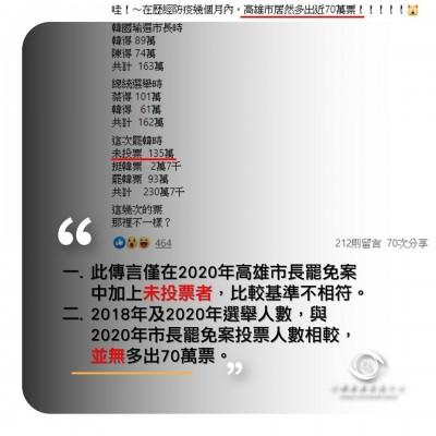網傳「防疫幾個月高雄市多出近70萬票」查核中心公佈數據澄清