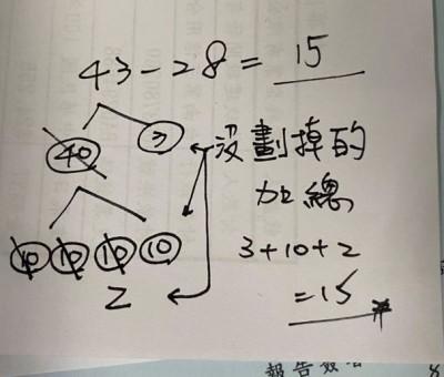 看攏嘸! 數學題「43-28」算式曝光 網崩潰:有夠複雜