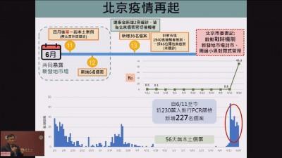 武漢肺炎》北京疫情再起 台大公衛:兩會後才爆發耐人尋味