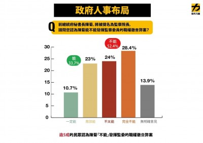 時力民調:逾半民眾認為陳菊不能發揮監委職權查弊