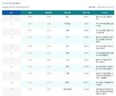 台北飆38.9度創6月史上最高溫!13縣市高溫警戒