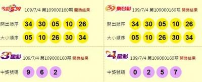 7/4 今彩539頭獎開3注! 800萬獎落新北、台中、台南