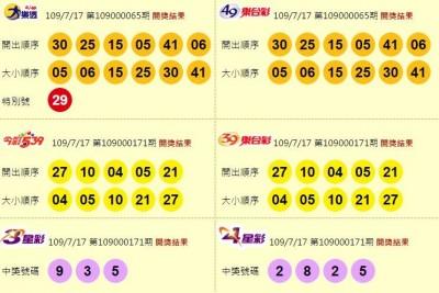 7/17 大樂透、雙贏彩、今彩539 頭獎均摃龜