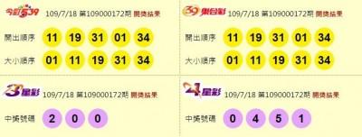7/18 今彩539頭獎開出3注!獎落新北台南苗栗