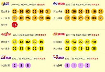 7/21 大樂透頭獎1注獨得1.3億元!獎落桃園市