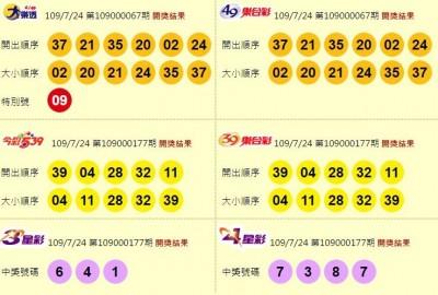 7/24 大樂透、雙贏彩、今彩539 頭獎均摃龜