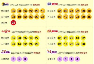 7/28 雙贏彩、今彩539頭獎各開出1注! 大樂透摃龜