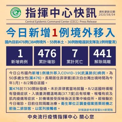 武漢肺炎》新增1境外移入又是來自菲律賓 7月以來已17例