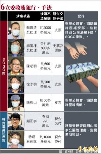 立委涉賄》北院聲押結果出爐  蘇震清與辦公室主任羈押禁見