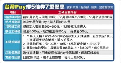 台灣Pay綁五倍券 最高賺4500元