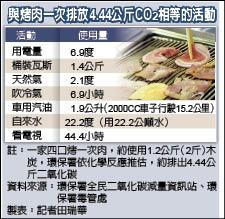 與烤肉一次排放4.44公斤CO2相等的活動