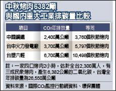 中秋烤肉6382噸與國內重大工業排碳量比較