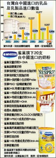 台灣自中國進口的乳品及乳製品進口數值