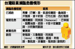 台灣語言瀕臨危機情形