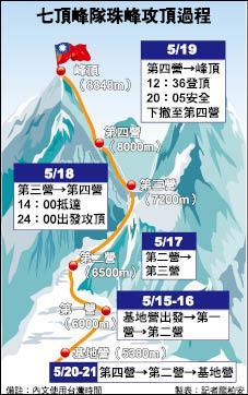 七頂峰隊珠峰攻頂過程