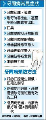 牙周病常見症狀