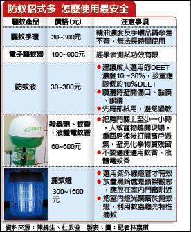 防蚊招式多 怎麼使用最安全