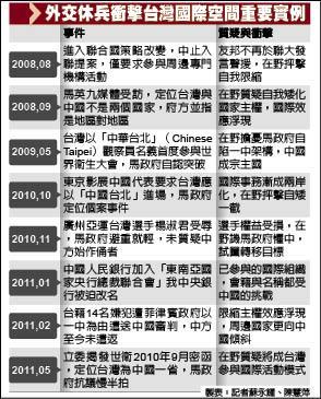 外交休兵衝擊台灣國際空間重要實例