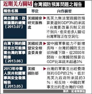 美關切台灣國防預算