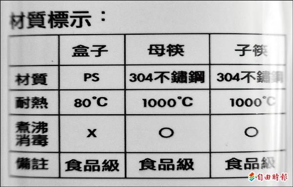 合格的不鏽鋼餐具,標示使用編號304。(記者簡榮豐攝)
