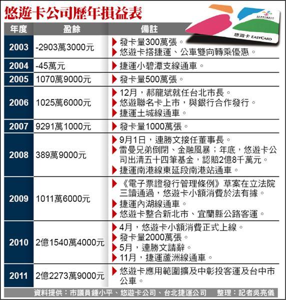 悠遊卡公司歷年損益表