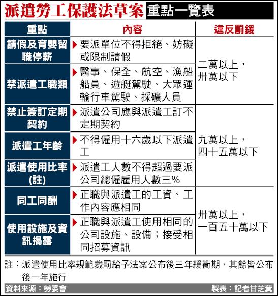 《派遣勞工保護法》草案重點一覽表