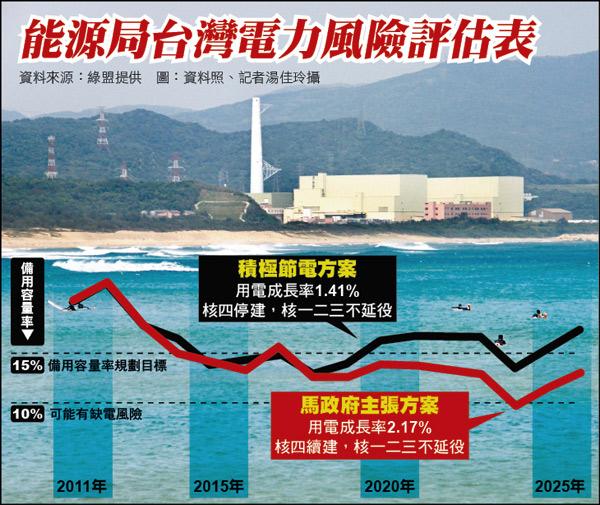 能源局台灣電力風險評估表