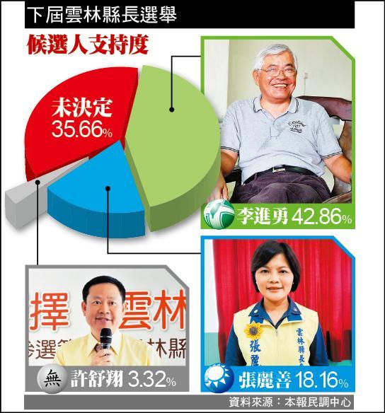 下屆雲林縣長選舉 參選人支持度