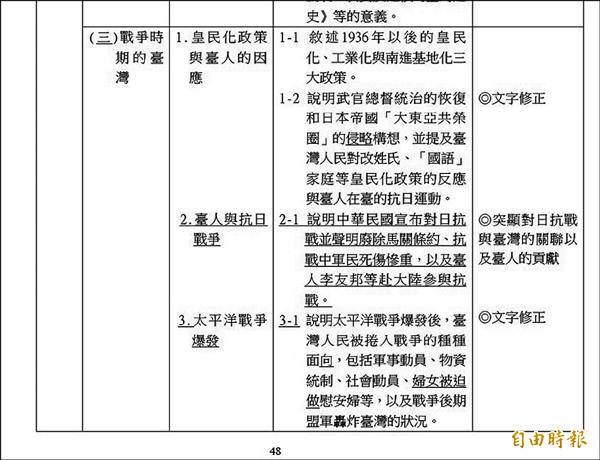 「課綱微調」特別強調,要加入台灣人參與對日抗戰的部分,並指明應以李友邦為例。學者諷刺,這位效忠祖國的抗日英雄,最後竟遭祖國槍斃。(記者曾韋禎攝)