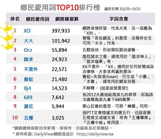 DailyView網路溫度計昨天公布「鄉民愛用詞前10名排行榜」。(圖擷取DailyView網路溫度計)