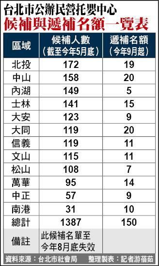 台北市公辦民營托嬰中心候補與遞補名額一覽表