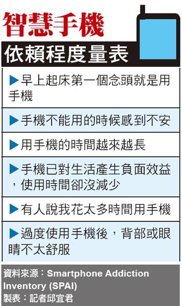 智慧手機依賴程度量表(製表:記者邱宜君)