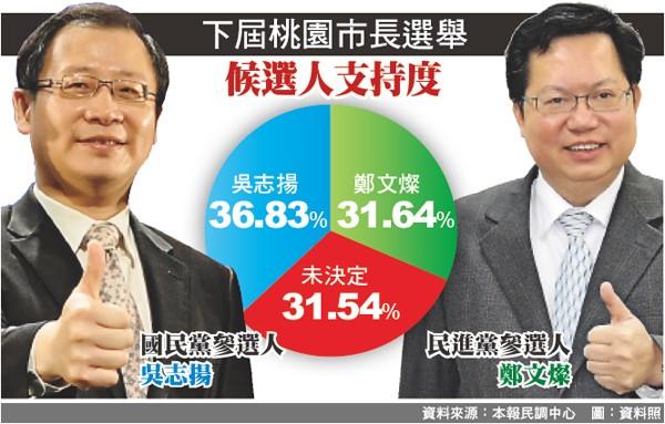 下屆桃園市長選舉候選人支持度。(圖:資料照)