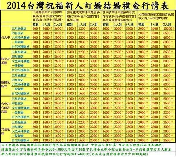熱心網友製作的「2014台灣祝福新人訂婚結婚禮金行情表」。(圖擷取自《543滔客誌網站》,網址:http://ppt.cc/2MMM)