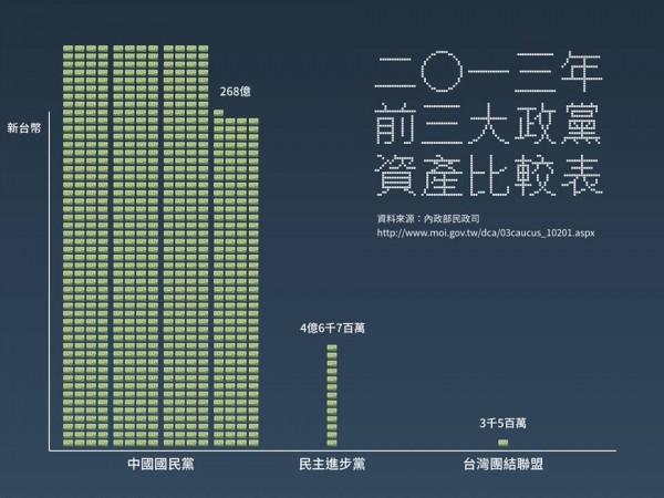 網友將國民黨、民進黨、台聯黨產繪製成圖表,驚見巨大落差。(圖擷取自Teng-hao Chang臉書)