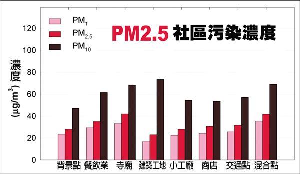 寺廟的PM2.5在社區污染源偏高。(龍世俊提供)