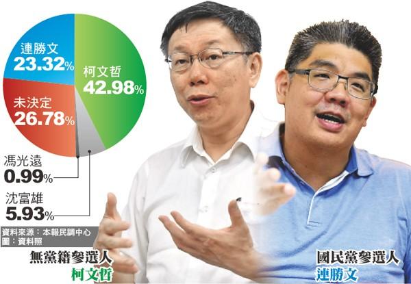 台北市長選舉本報民調。