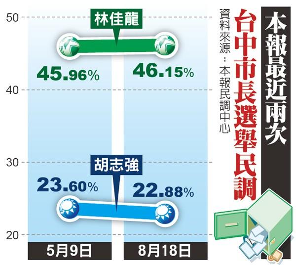 本報最近兩次台中市長選舉民調。(資料來源:本報民調中心)