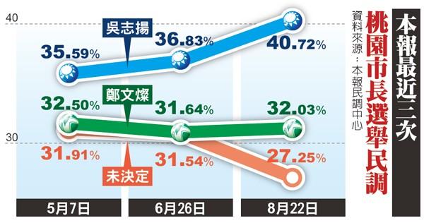 本報最近三次桃園市長選舉民調。(資料來源:本報民調中心)