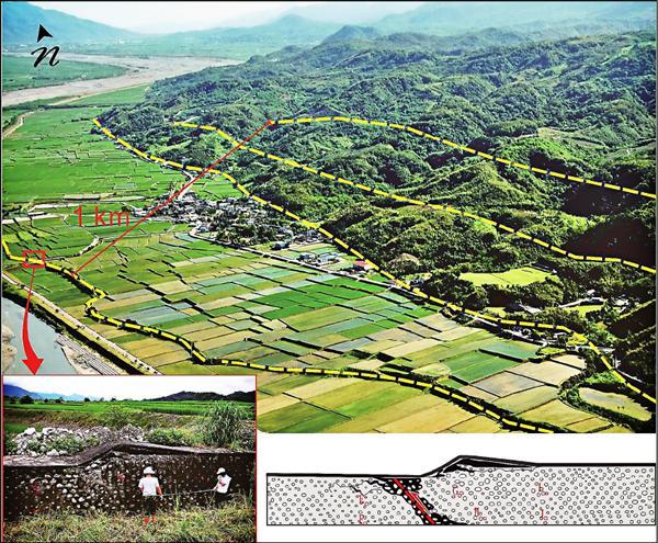 黃線區域都叫池上斷層,只是不同分支,約1公里寬,是全台灣島上最活躍的斷層。小圖為研究人員在斷層上架設釘網監測。 (朱傚祖提供)