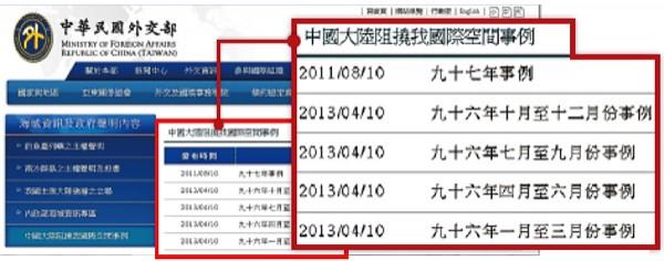外交部網站去年四月重新張貼中國打壓台灣的訊息,但最新事例停在九十七年,呈現馬政府上台後件數掛零的怪象。事實上,這六年來相關中國打壓事例被「藏」在海域資訊項下,立委因此質疑馬政府刻意「做假帳」。(記者鍾麗華攝)
