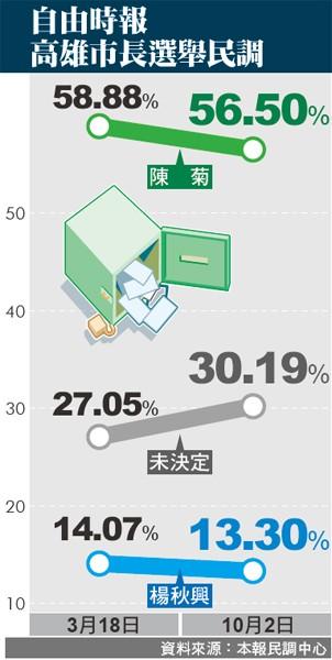 自由時報高雄市長選舉民調。(資料來源:本報民調中心)