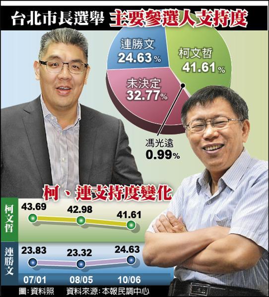 台北市長選舉 主要參選人支持度