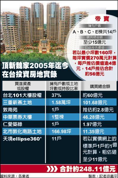 頂新魏家2005年迄今在台投資房地實錄